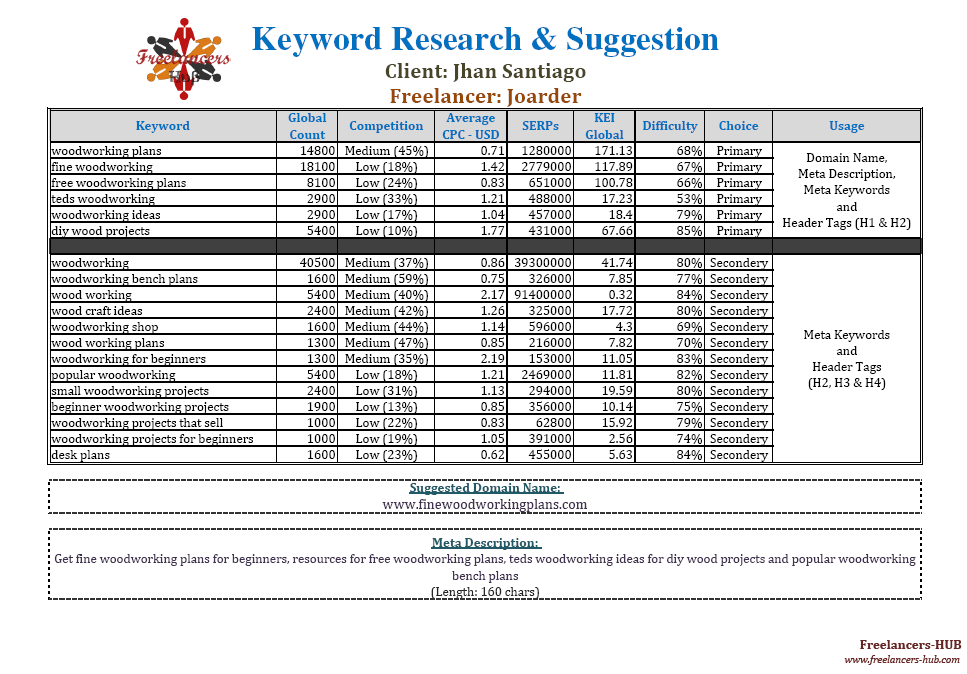 Keyword Research Report for Organic Search