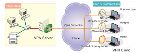 Other - IT & Networking