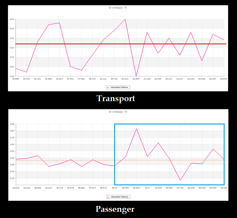System for assessing the presence of passengers in vehicles