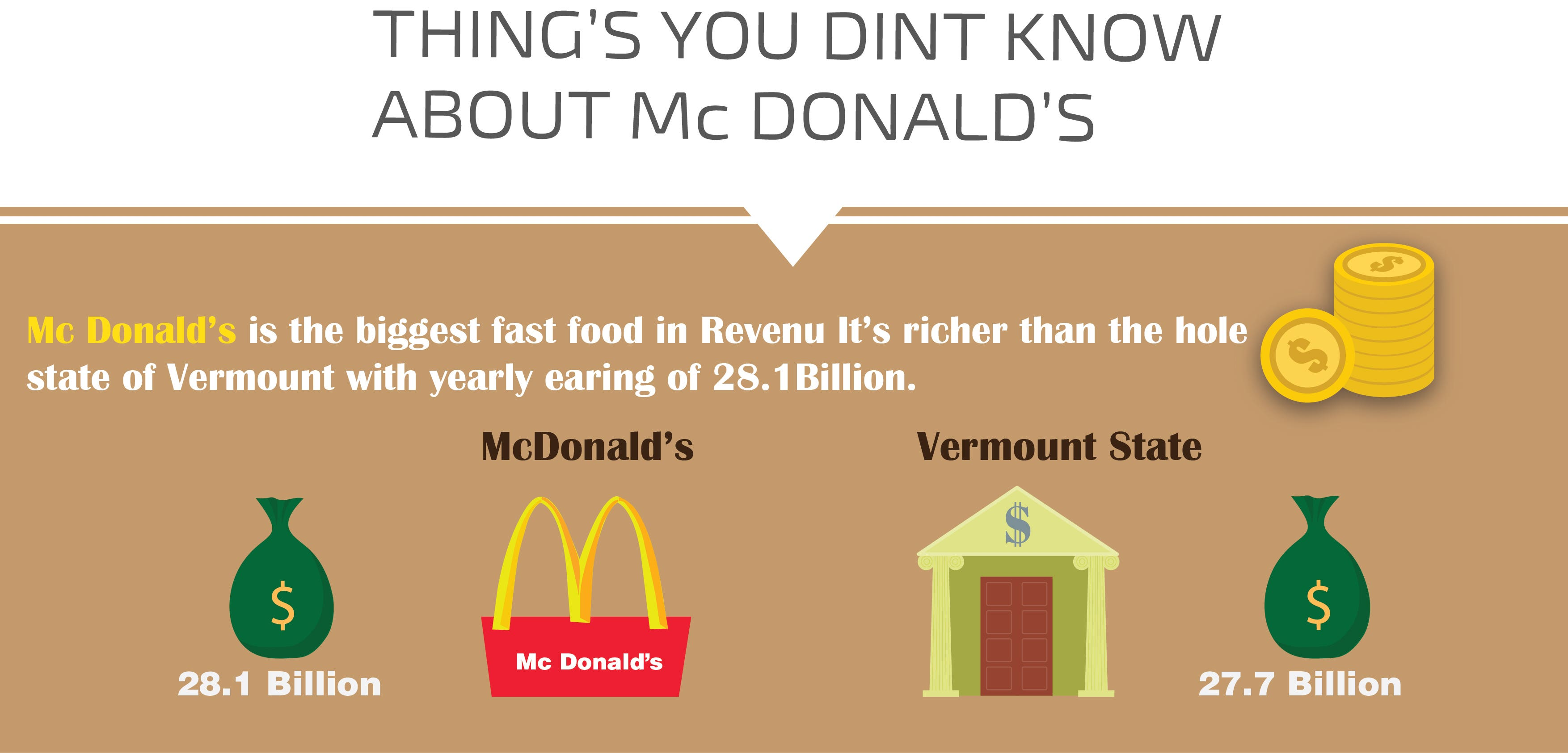 Info-graphics Mc Donald's