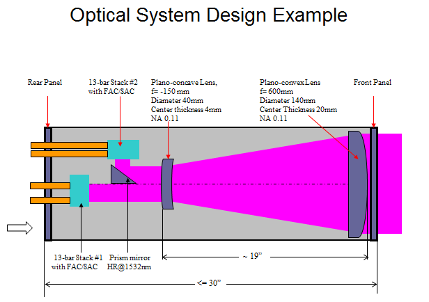 Optical design layout