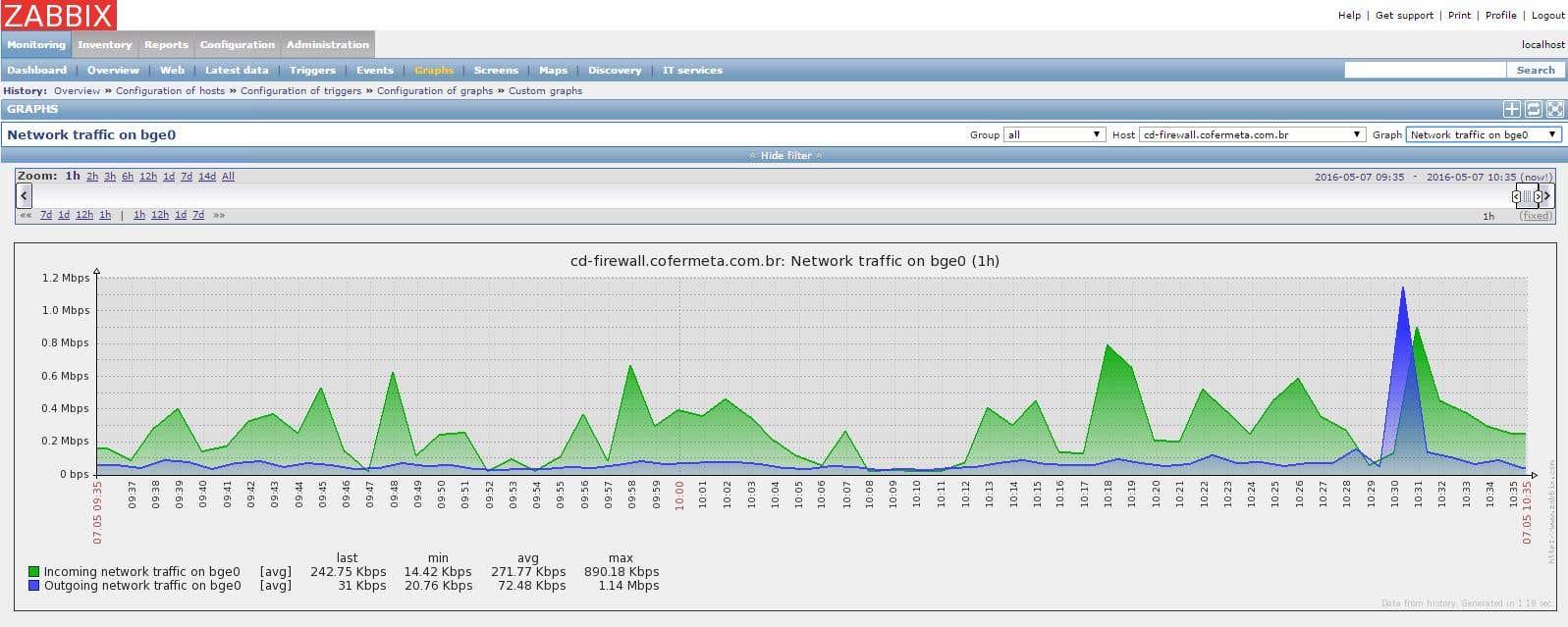Zabbix Application Monitoring