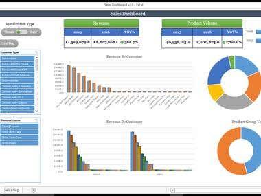 Sales Dashboard - KPI Tracking