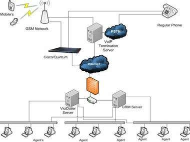 Call Center System (asterisk)