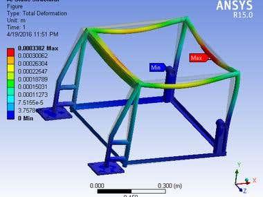analysis of frame