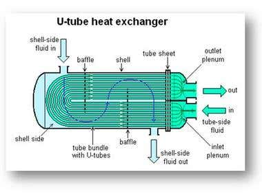 Temp. Distribution on Tube Sheet of U-tube Heat Exchanger