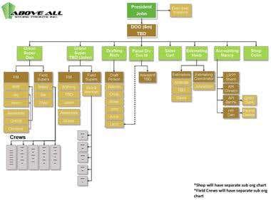 Organization/ Diagram Flowchart/process map