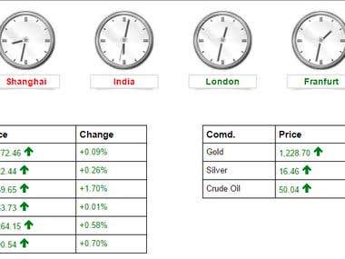 Stock Market Summary