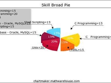 Skill Broad Pie