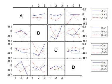 Data analysis and correlation