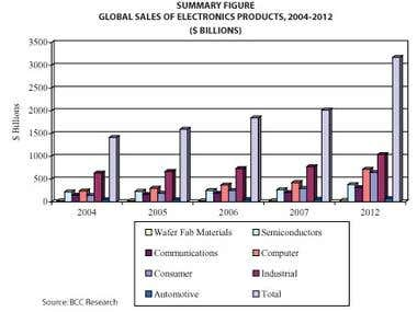 Global Electronics: High Growth Products & New Markets
