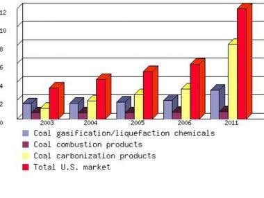 Opportunities for Coal-Based Products