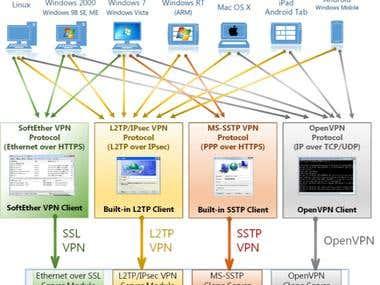 Any VPN technologies servers!!!