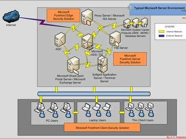 Design, installation, administration MS servers and services