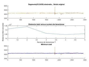 Ant Collony signal optimization