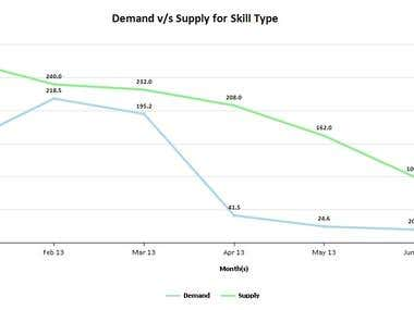 Demand Vs Supply report