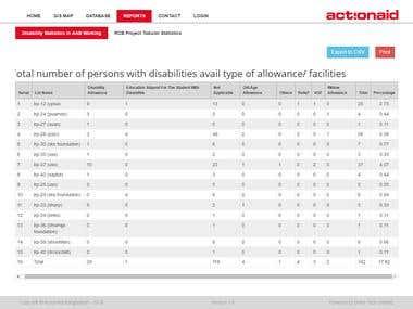 ActionAid Bangladesh Database on Disability