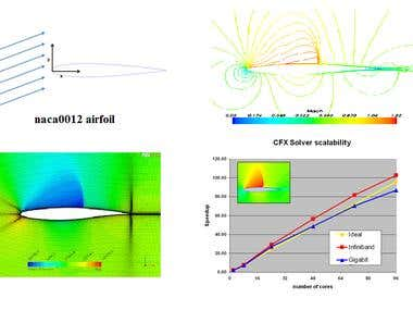 Modelling of airflow over an Airfoil