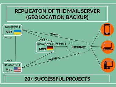 Setting up a Fault Tolerant Mail-Server