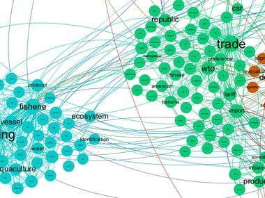 Keyword Graph ( R and Gephi )