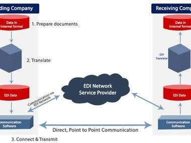 B2B Transaction Platform (Furnishing industry)
