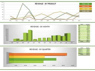 Sales Dashboard with Graph in Excel