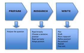 The Writing Process>>>>WritingCop