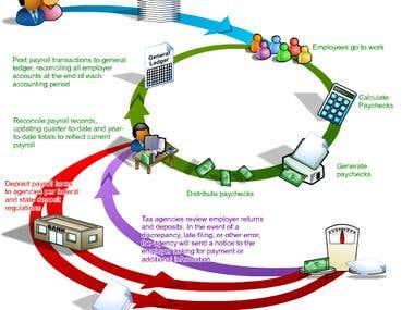 Payroll Process Flow