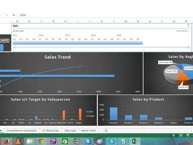 Advanced Sales Dashboard