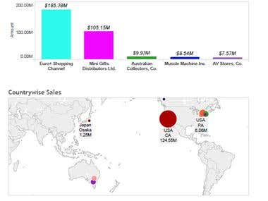 Tableau - Sales by Customer & Country wise Dashboard