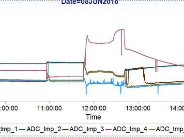 Anomaly detection in sensor data from device