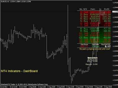 Meta Trade Indicator