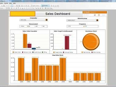 Sales dashboard (created in Xcelsius)