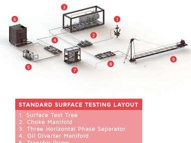 General Well testing layout