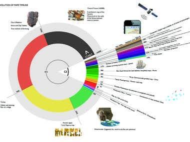History of maps timeline - University project