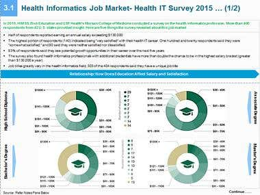 US Healthcare Informatics- Job Market Report