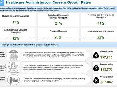 Snapshot- Healthcare Administration Careers Growth