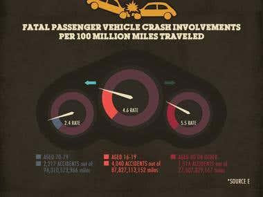 Teen Versus Senior Drivers Infographic