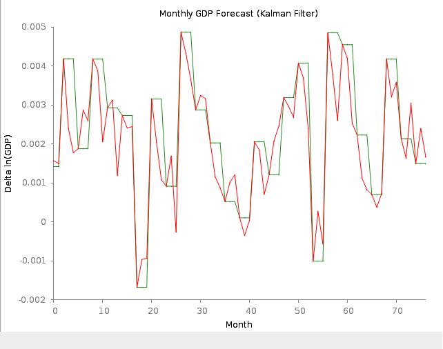 Kalman filter prediction of econometric time series | Freelancer