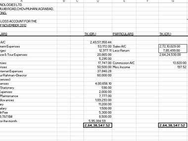 Profit & Loss Accounts