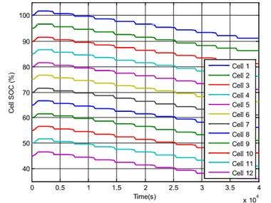 MATLAB Simulink Simscape Battery Modeling