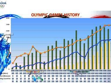 Olympic games History work