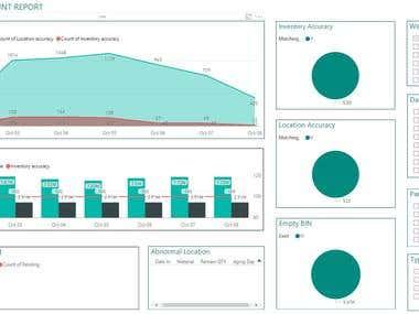 analyze data by Power BI