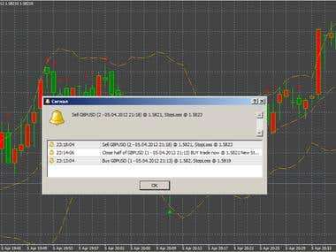 Indicator for manual scalping