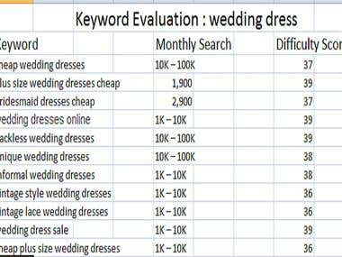 Keyword Research on Wedding Dress