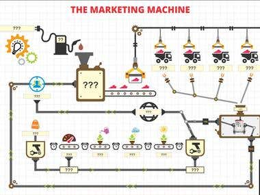 Marketing Machine Strategy