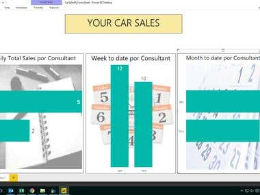 DashsBoard Power BI