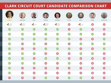Candidate Comparison Chart