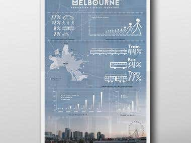 Melbourne Transport Infrastructure Vs. Population Growth