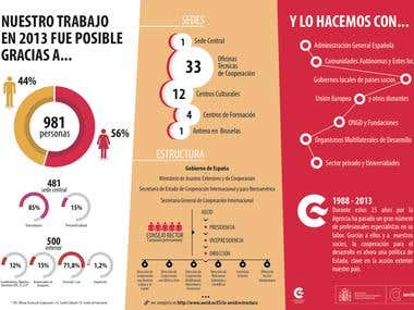 Press infographics for AECID